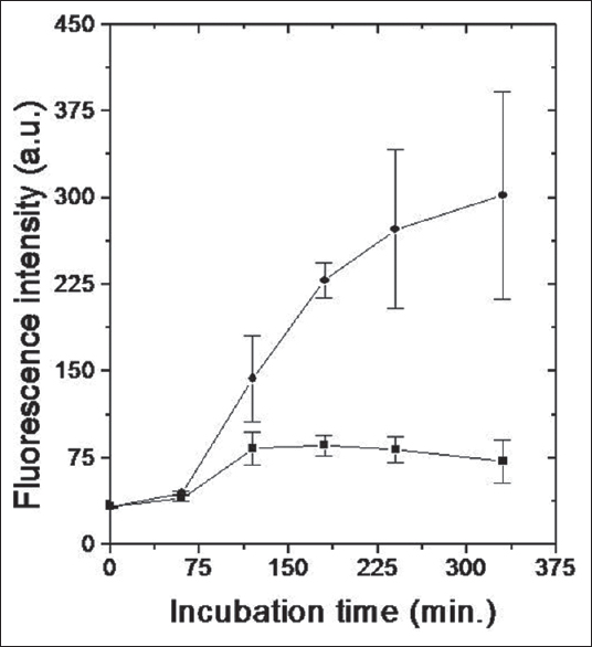 Figure 4: Determination of caspase-3activation in irradiated thymocytes. Control and irradiated (10 Gy) thymocyte cell suspension were incubated at 37°C. The activity of caspase-3 in these samples was determined by fluorescence method using protocol provided along with kit by manufacturer. Control ([INSIDE:6]), 10 Gy ([INSIDE:7])