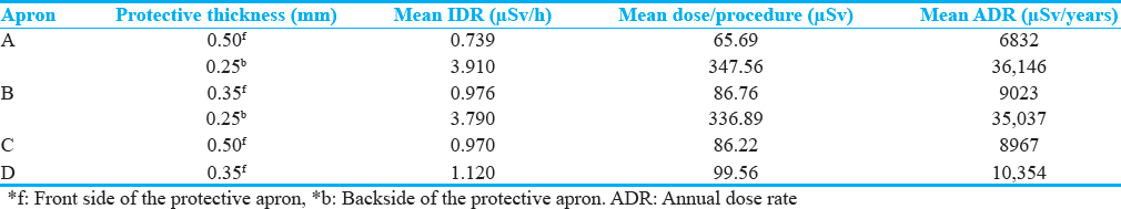 Table 3: Mean instantaneous dose rate, dose per procedure, and annual dose per year