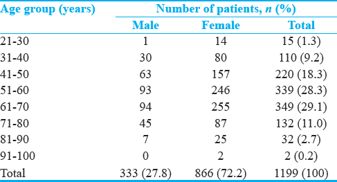 Table 2: Age- and gender-wise distribution of gallbladder cancer patients in Rajasthan