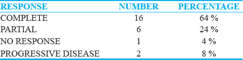 Table 4: Association between clinical response and number of paatients