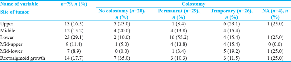 Table 4: Colostomy-wise distribution of site of tumor