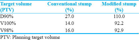 Table 1: Comparison of dose to planning target volume in centrally loaded conventional applicator and modified stump applicator with peripheral needles